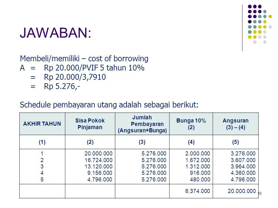 10 AKHIR TAHUN Sisa Pokok Pinjaman Jumlah Pembayaran (Angsuran+Bunga) Bunga 10% (2) Angsuran (3) – (4) (1)(2)(3)(4)(5) 1234512345 20.000.000 16.724.00