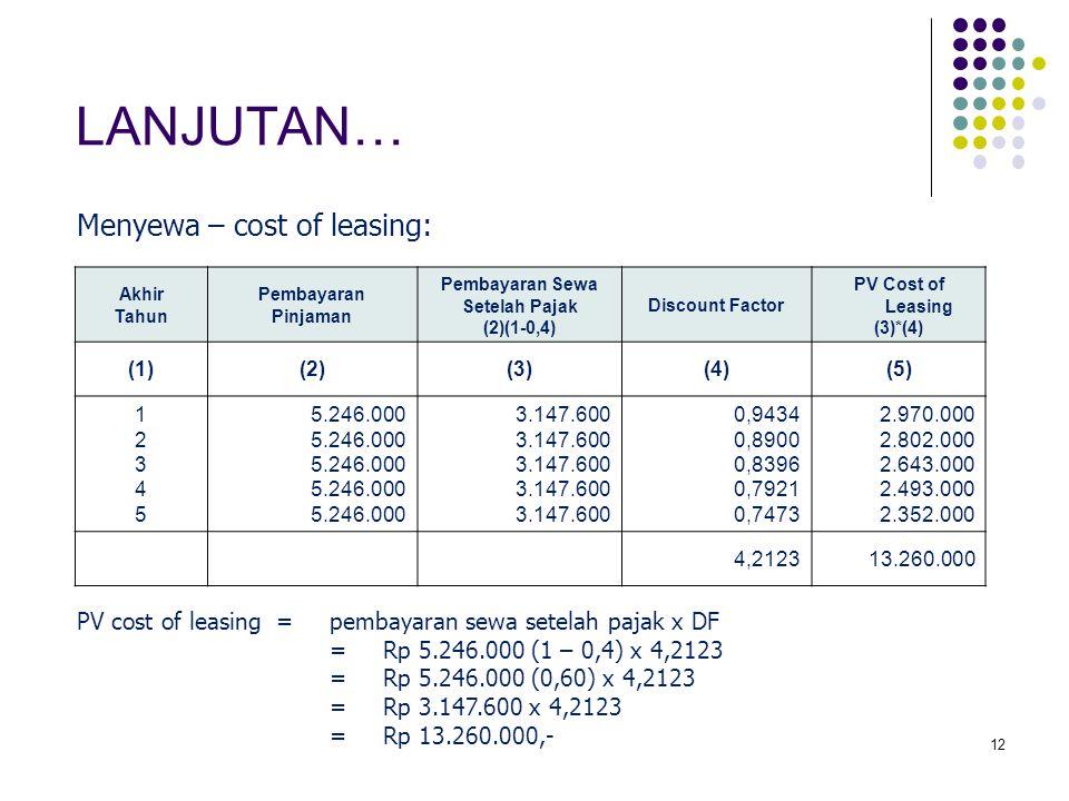 12 Akhir Tahun Pembayaran Pinjaman Pembayaran Sewa Setelah Pajak (2)(1-0,4) Discount Factor PV Cost of Leasing (3)*(4) (1)(2)(3)(4)(5) 1234512345 5.246.000 3.147.600 0,9434 0,8900 0,8396 0,7921 0,7473 2.970.000 2.802.000 2.643.000 2.493.000 2.352.000 4,212313.260.000 LANJUTAN… Menyewa – cost of leasing: PV cost of leasing=pembayaran sewa setelah pajak x DF =Rp 5.246.000 (1 – 0,4) x 4,2123 =Rp 5.246.000 (0,60) x 4,2123 =Rp 3.147.600 x 4,2123 =Rp 13.260.000,-