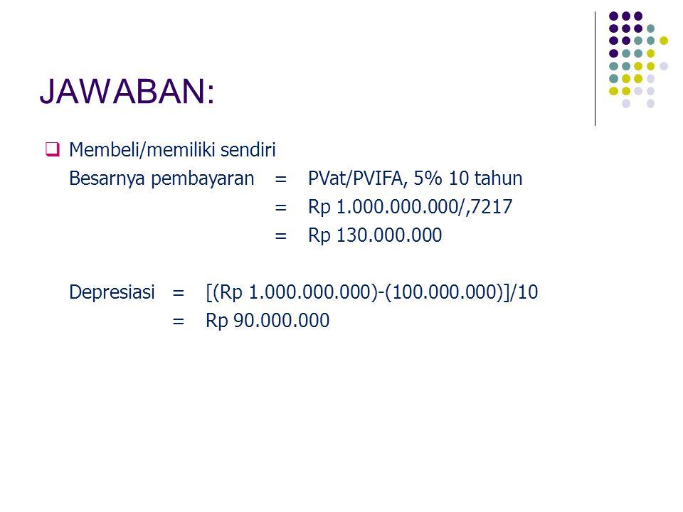 JAWABAN:  Membeli/memiliki sendiri Besarnya pembayaran=PVat/PVIFA, 5% 10 tahun =Rp 1.000.000.000/,7217 =Rp 130.000.000 Depresiasi=[(Rp 1.000.000.000)-(100.000.000)]/10 =Rp 90.000.000