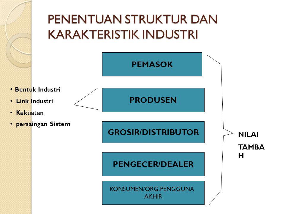 PENENTUAN STRUKTUR DAN KARAKTERISTIK INDUSTRI PRODUSEN GROSIR/DISTRIBUTOR PENGECER/DEALER KONSUMEN/ORG.PENGGUNA AKHIR PEMASOK Bentuk Industri Link Ind