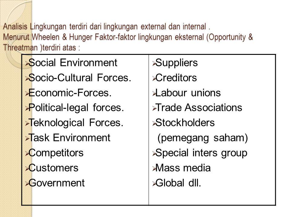 Analisis Lingkungan terdiri dari lingkungan external dan internal. Menurut Wheelen & Hunger Faktor-faktor lingkungan eksternal (Opportunity & Threatma