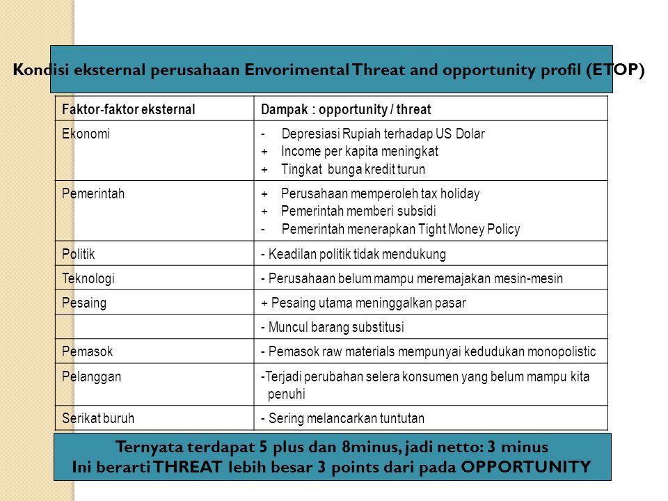 Faktor-faktor eksternalDampak : opportunity / threat Ekonomi- Depresiasi Rupiah terhadap US Dolar + Income per kapita meningkat + Tingkat bunga kredit