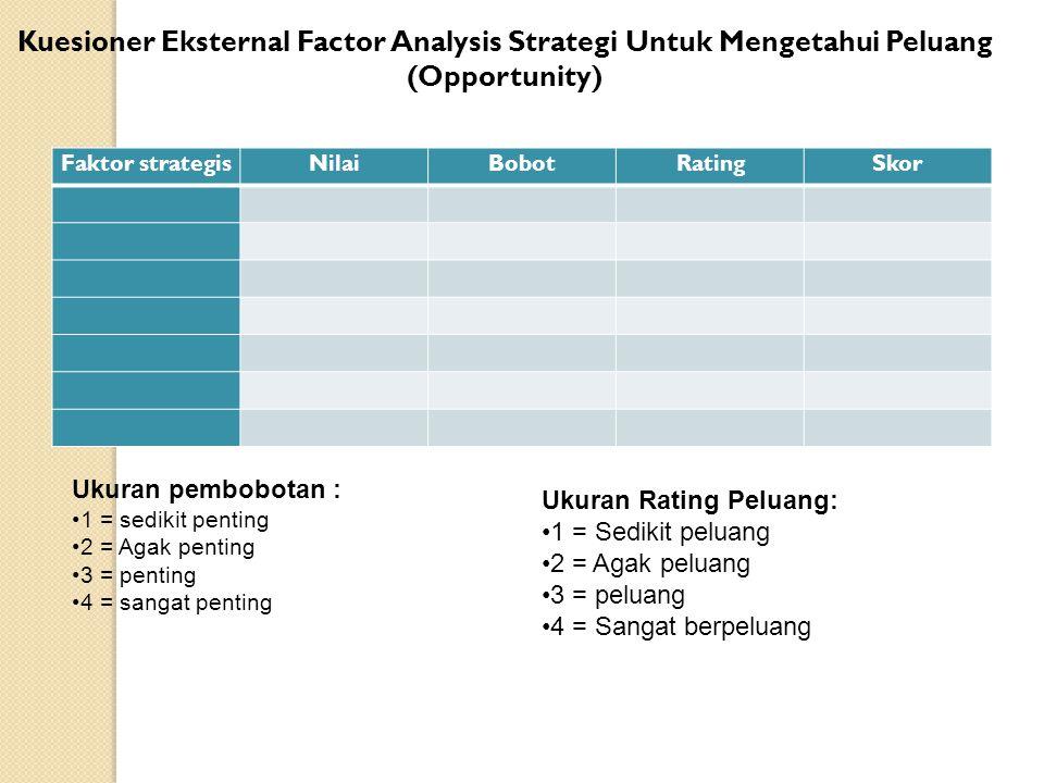 Kuesioner Eksternal Factor Analysis Strategi Untuk Mengetahui Peluang (Opportunity) Faktor strategisNilaiBobotRatingSkor Ukuran Rating Peluang: 1 = Se