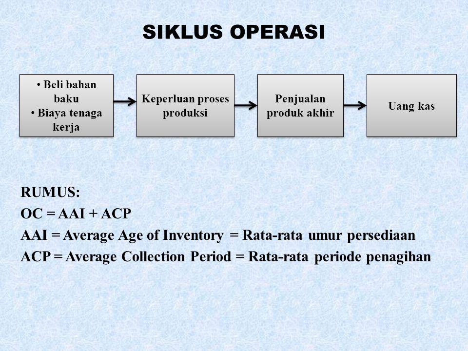 SIKLUS OPERASI RUMUS: OC = AAI + ACP AAI = Average Age of Inventory = Rata-rata umur persediaan ACP = Average Collection Period = Rata-rata periode pe