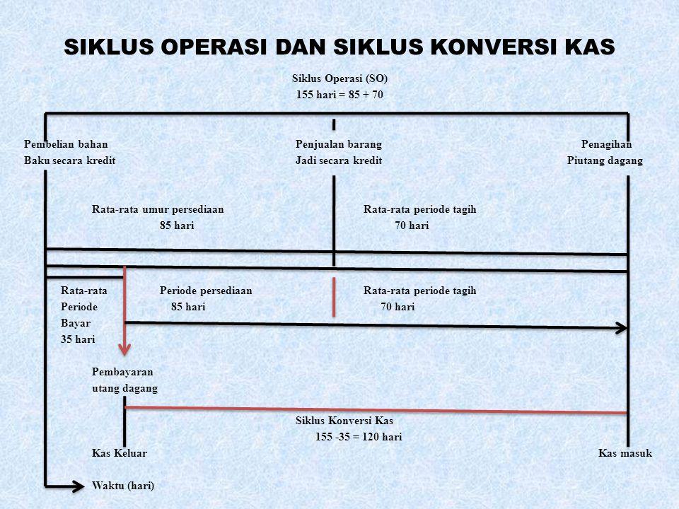 SIKLUS OPERASI DAN SIKLUS KONVERSI KAS Siklus Operasi (SO) 155 hari = 85 + 70 Pembelian bahanPenjualan barang Penagihan Baku secara kreditJadi secara