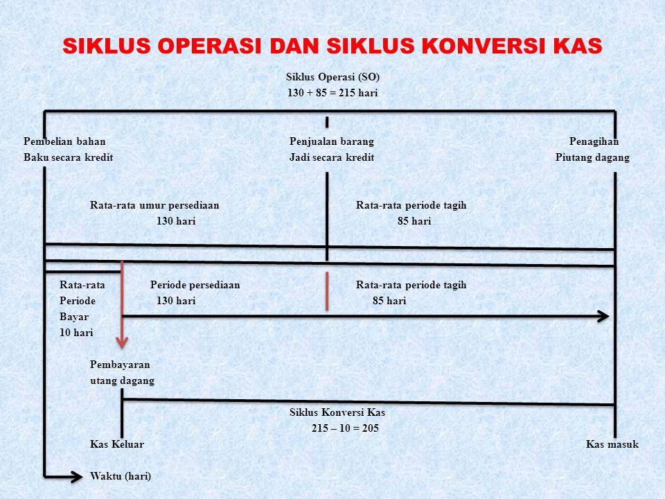SIKLUS OPERASI DAN SIKLUS KONVERSI KAS Siklus Operasi (SO) 130 + 85 = 215 hari Pembelian bahanPenjualan barang Penagihan Baku secara kreditJadi secara
