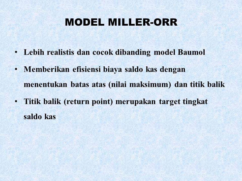 MODEL MILLER-ORR Lebih realistis dan cocok dibanding model Baumol Memberikan efisiensi biaya saldo kas dengan menentukan batas atas (nilai maksimum) dan titik balik Titik balik (return point) merupakan target tingkat saldo kas