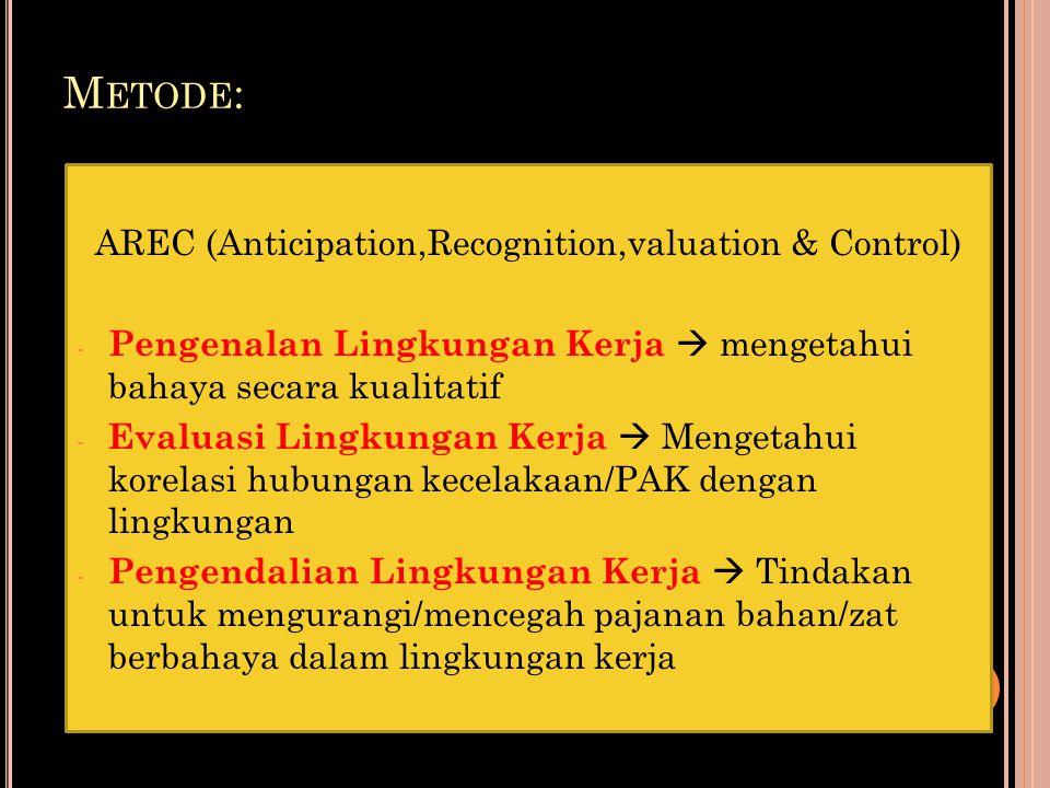M ETODE : AREC (Anticipation,Recognition,valuation & Control) - Pengenalan Lingkungan Kerja  mengetahui bahaya secara kualitatif - Evaluasi Lingkunga