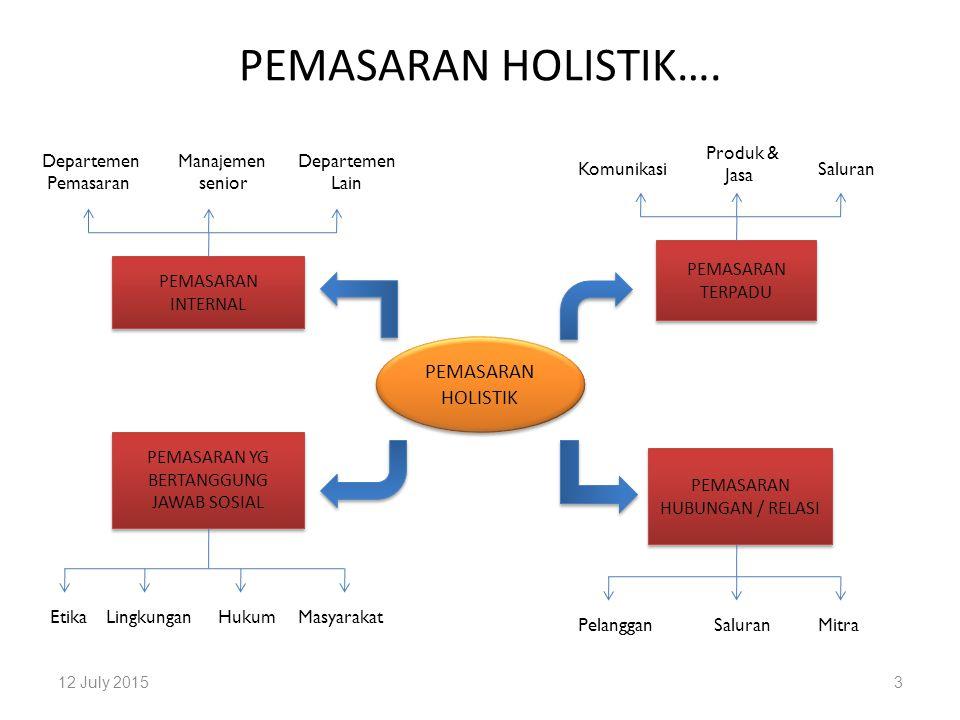 PEMASARAN HOLISTIK….