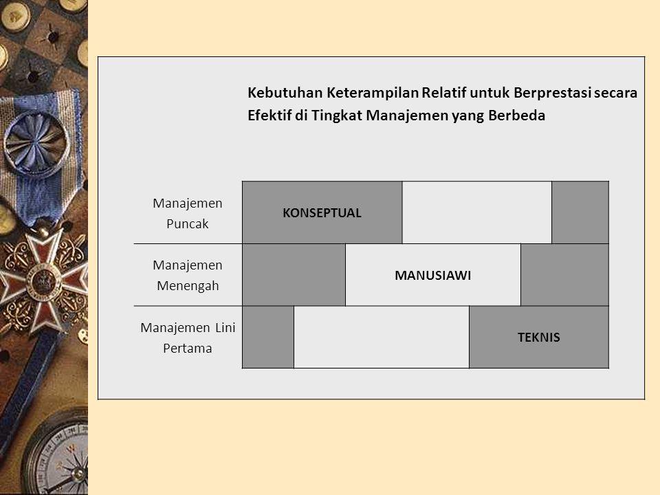 Kebutuhan Keterampilan Relatif untuk Berprestasi secara Efektif di Tingkat Manajemen yang Berbeda Manajemen Puncak KONSEPTUAL Manajemen Menengah MANUSIAWI Manajemen Lini Pertama TEKNIS