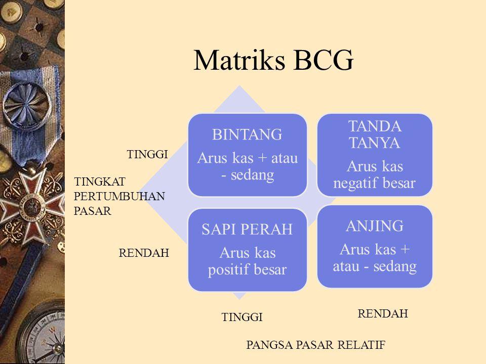 Matriks BCG BINTANG Arus kas + atau - sedang TANDA TANYA Arus kas negatif besar SAPI PERAH Arus kas positif besar ANJING Arus kas + atau - sedang TINGKAT PERTUMBUHAN PASAR TINGGI RENDAH TINGGI RENDAH PANGSA PASAR RELATIF