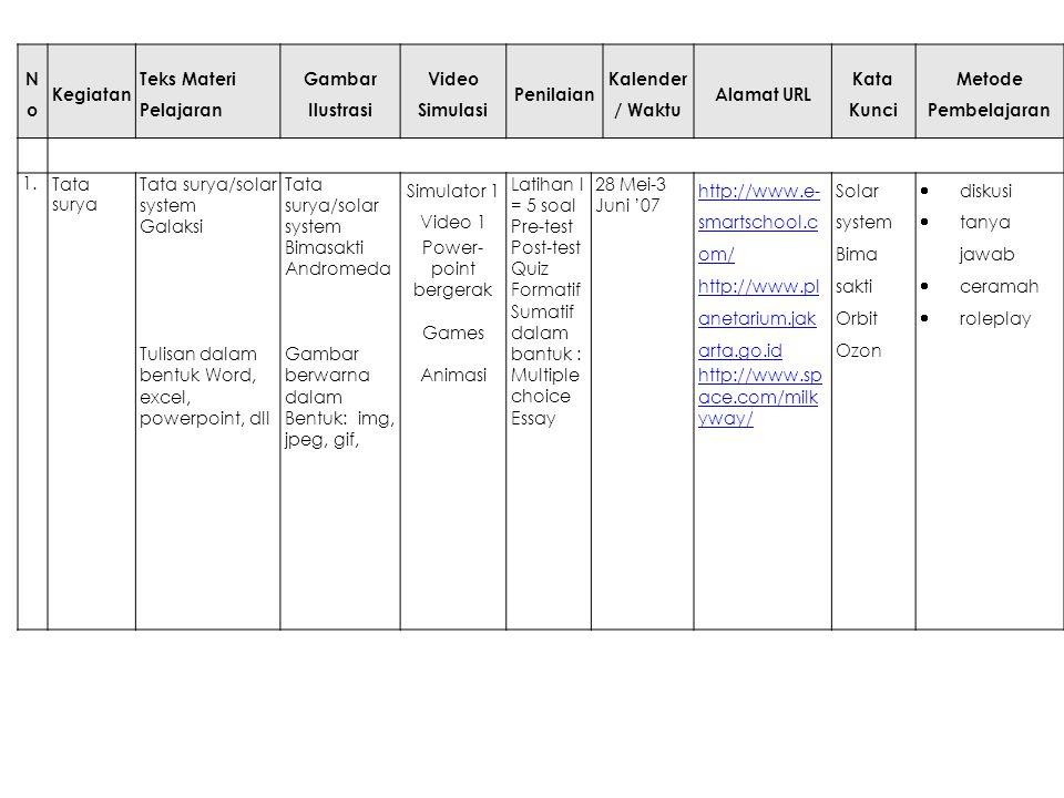 NoNo Kegiatan Teks Materi Pelajaran Gambar Ilustrasi Video Simulasi Penilaian Kalender / Waktu Alamat URL Kata Kunci Metode Pembelajaran 1.Tata surya Tata surya/solar system Galaksi Tulisan dalam bentuk Word, excel, powerpoint, dll Tata surya/solar system Bimasakti Andromeda Gambar berwarna dalam Bentuk: img, jpeg, gif, Simulator 1 Video 1 Power- point bergerak Games Animasi Latihan I = 5 soal Pre-test Post-test Quiz Formatif Sumatif dalam bantuk : Multiple choice Essay 28 Mei-3 Juni '07 http://www.e- smartschool.c om/ http://www.pl anetarium.jak arta.go.id http://www.sp ace.com/milk yway/ Solar system Bima sakti Orbit Ozon  diskusi  tanya jawab  ceramah  roleplay