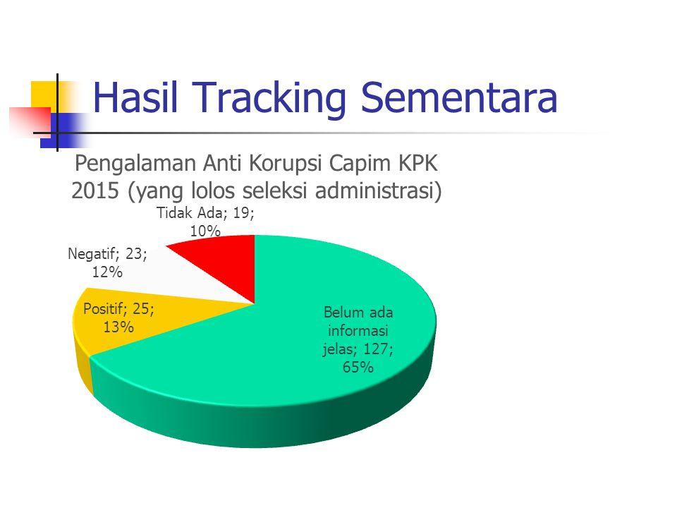 Hasil Tracking Sementara