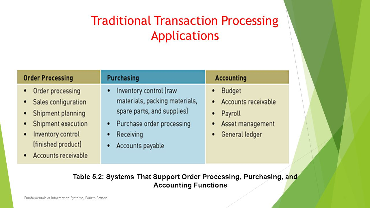 Traditional Transaction Processing Applications Fundamentals of Information Systems, Fourth Edition15 Table 5.2: Systems That Support Order Processing, Purchasing, and Accounting Functions