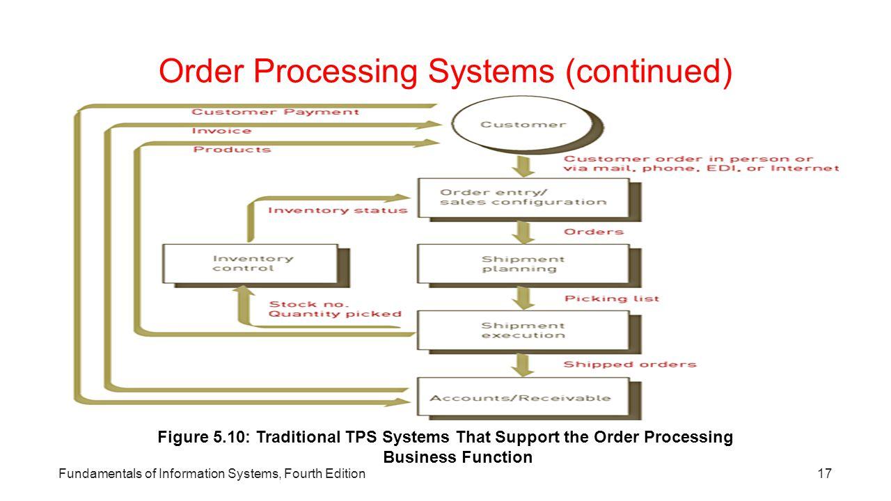 Sistem Pengolahan Orde  sistem pemrosesan transaksi pemrosesan order tradisional termasuk:  - Masuk Pesanan  - Konfigurasi Penjualan  - Perencanaa