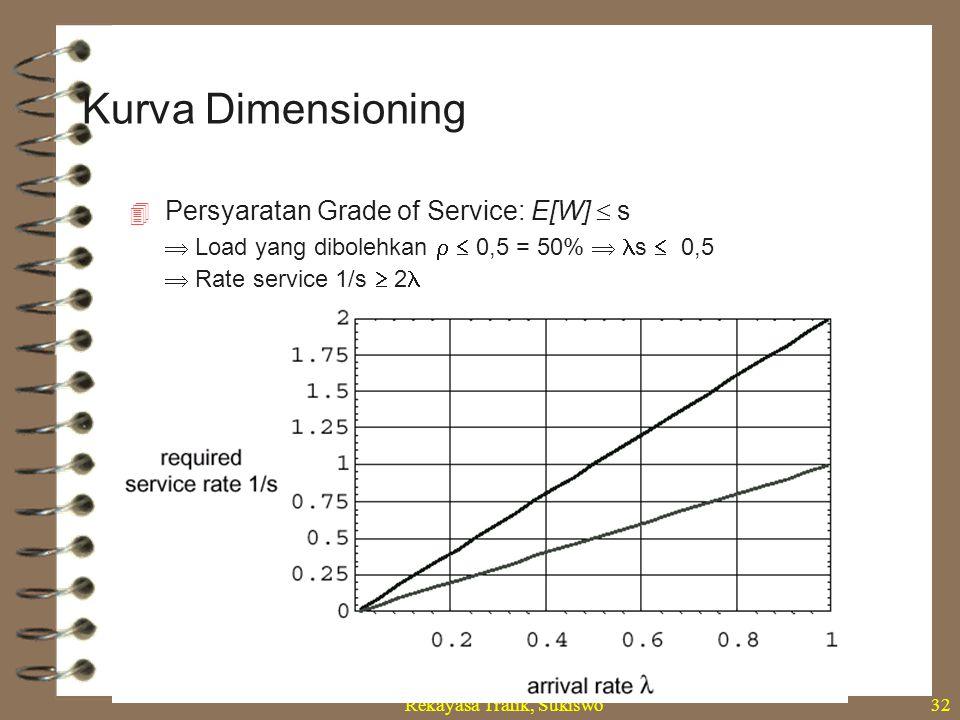 Rekayasa Trafik, Sukiswo32  Persyaratan Grade of Service: E[W]  s  Load yang dibolehkan   0,5 = 50%  s  0,5  Rate service 1/s  2 Kurva Dimens