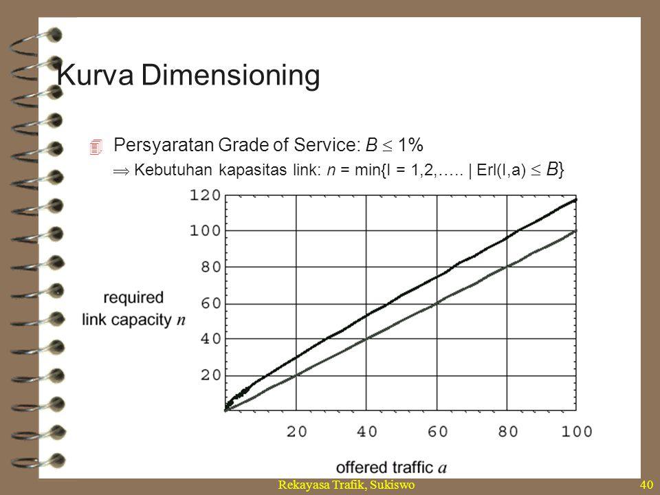 Rekayasa Trafik, Sukiswo40  Persyaratan Grade of Service: B  1%  Kebutuhan kapasitas link: n = min{I = 1,2,….. | Erl(I,a)  B} Kurva Dimensioning