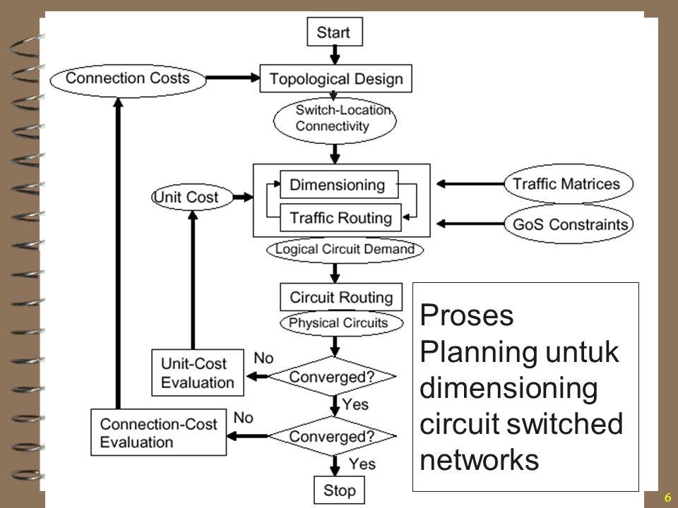 Rekayasa Trafik, Sukiswo6 Proses Planning untuk dimensioning circuit switched networks