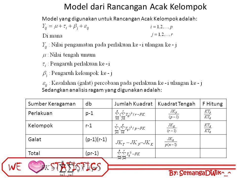 Model dari Rancangan Acak Kelompok Model yang digunakan untuk Rancangan Acak Kelompok adalah: Sedangkan analisis ragam yang digunakan adalah: Sumber KeragamandbJumlah KuadratKuadrat TengahF Hitung Perlakuanp-1 Kelompokr-1 Galat(p-1)(r-1) Total(pr-1)