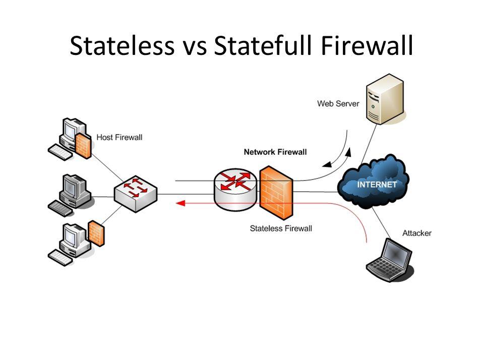 Stateless vs Statefull Firewall