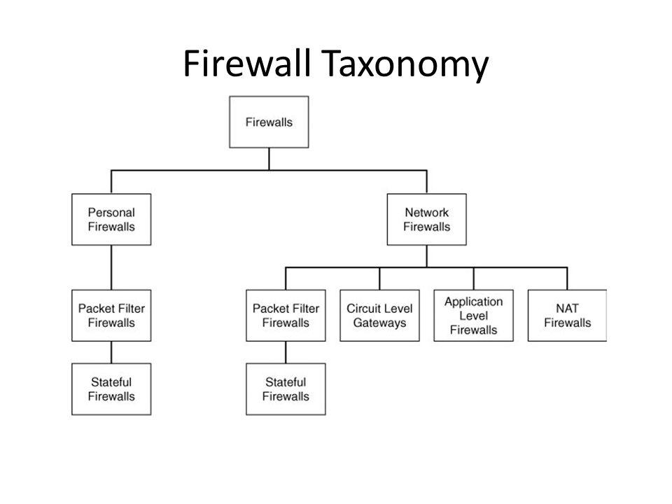 Firewall Taxonomy