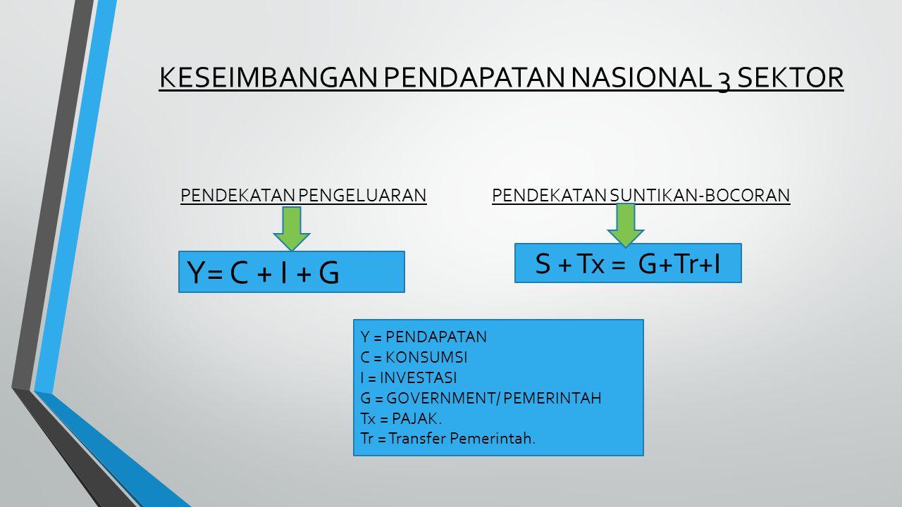 KESEIMBANGAN PENDAPATAN NASIONAL 3 SEKTOR Y = PENDAPATAN C = KONSUMSI I = INVESTASI G = GOVERNMENT/ PEMERINTAH Tx = PAJAK.