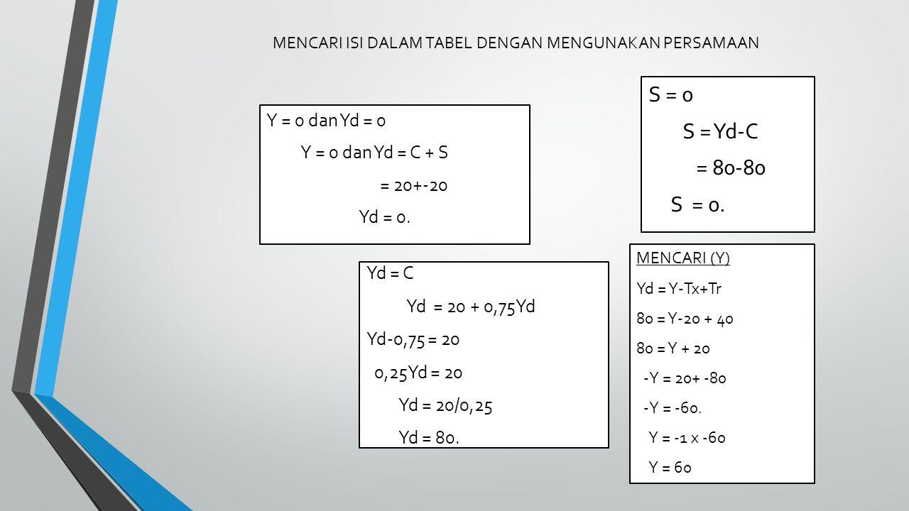 MENCARI ISI DALAM TABEL DENGAN MENGUNAKAN PERSAMAAN Yd = C Yd = 20 + 0,75Yd Yd-0,75 = 20 0,25Yd = 20 Yd = 20/0,25 Yd = 80.