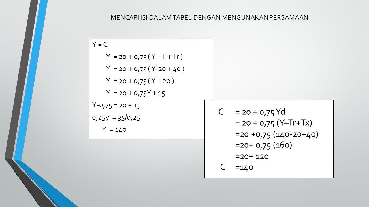 MENCARI ISI DALAM TABEL DENGAN MENGUNAKAN PERSAMAAN Y = C Y = 20 + 0,75 ( Y – T + Tr ) Y = 20 + 0,75 ( Y-20 + 40 ) Y = 20 + 0,75 ( Y + 20 ) Y = 20 + 0,75Y + 15 Y-0,75 = 20 + 15 0,25y = 35/0,25 Y = 140 C= 20 + 0,75 Yd = 20 + 0,75 (Y–Tr+Tx) =20 +0,75 (140-20+40) =20+ 0,75 (160) =20+ 120 C=140
