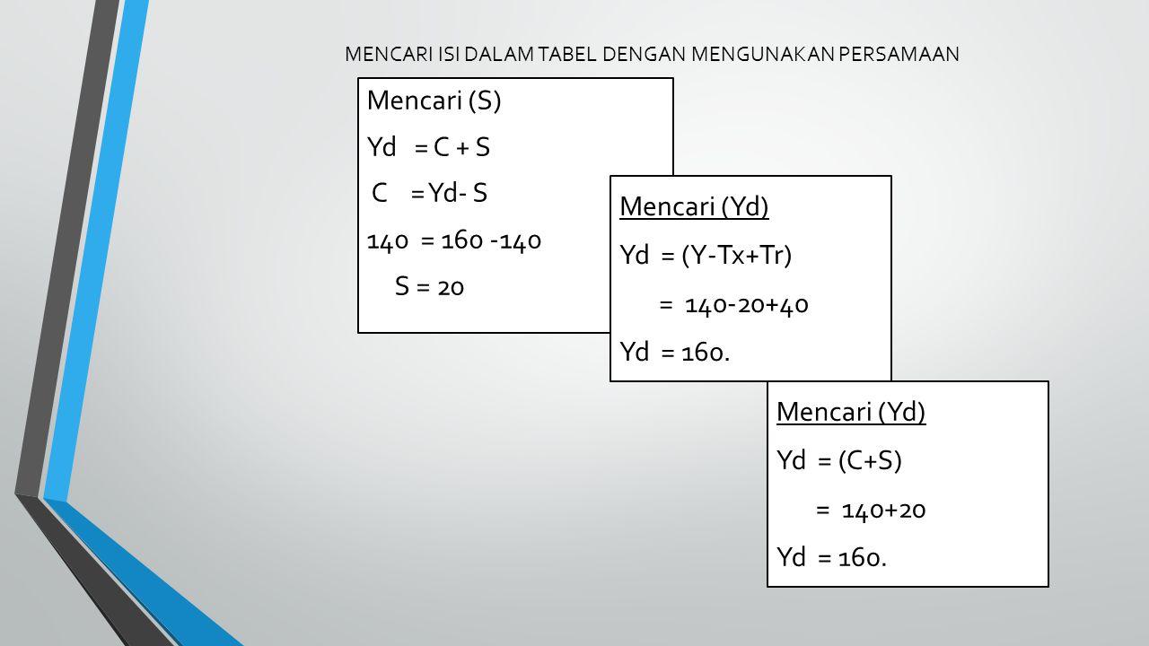 MENCARI ISI DALAM TABEL DENGAN MENGUNAKAN PERSAMAAN Mencari (Yd) Yd = (C+S) = 140+20 Yd = 160.