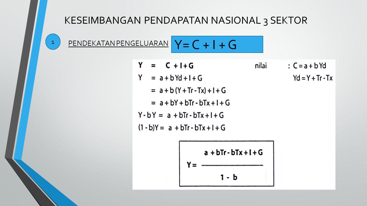 KESEIMBANGAN PENDAPATAN NASIONAL 3 SEKTOR 1 PENDEKATAN PENGELUARAN Y= C + I + G
