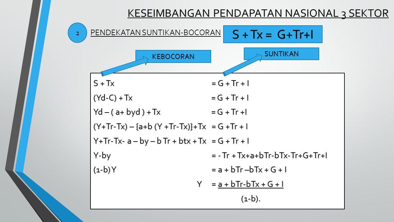 KESEIMBANGAN PENDAPATAN NASIONAL 3 SEKTOR S + Tx = G + Tr + I (Yd-C) + Tx = G + Tr + I Yd – ( a+ byd ) + Tx = G + Tr +I (Y+Tr-Tx) – {a+b (Y +Tr-Tx)}+Tx = G +Tr + I Y+Tr-Tx- a – by – b Tr + btx + Tx = G + Tr + I Y-by = - Tr + Tx+a+bTr-bTx-Tr+G+Tr+I (1-b) Y = a + bTr –bTx + G + I Y= a + bTr-bTx + G + I (1-b).