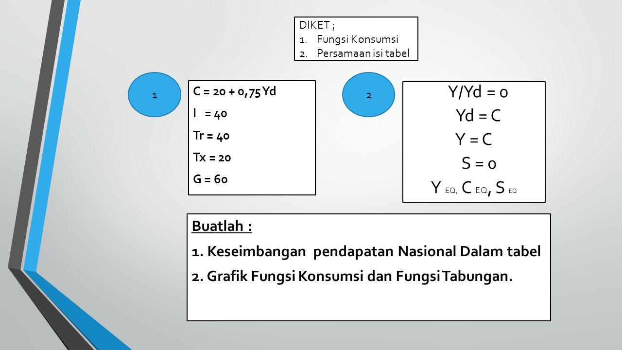 Y/Yd = 0 Yd = C Y = C S = 0 Y EQ, C EQ, S EQ C = 20 + 0,75 Yd I = 40 Tr = 40 Tx = 20 G = 60 Buatlah : 1.