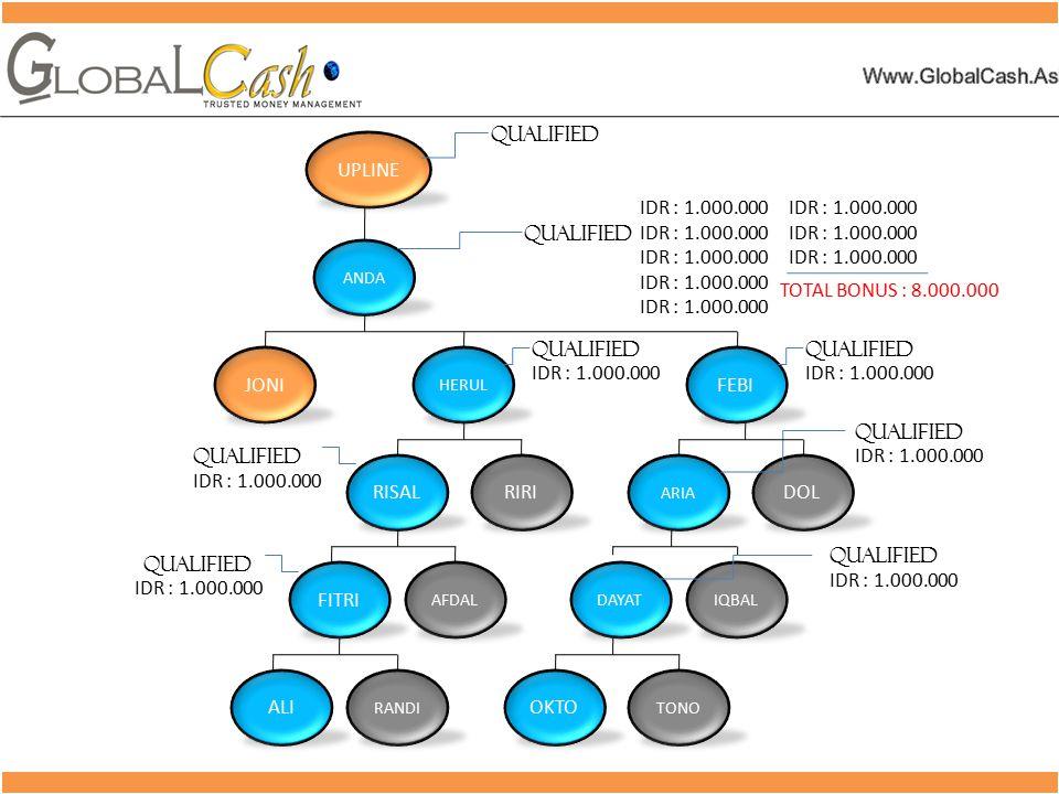 TANYA JAWAB GlobaLCash 1.Bagaimana cara mendaftar jadi member global cash .