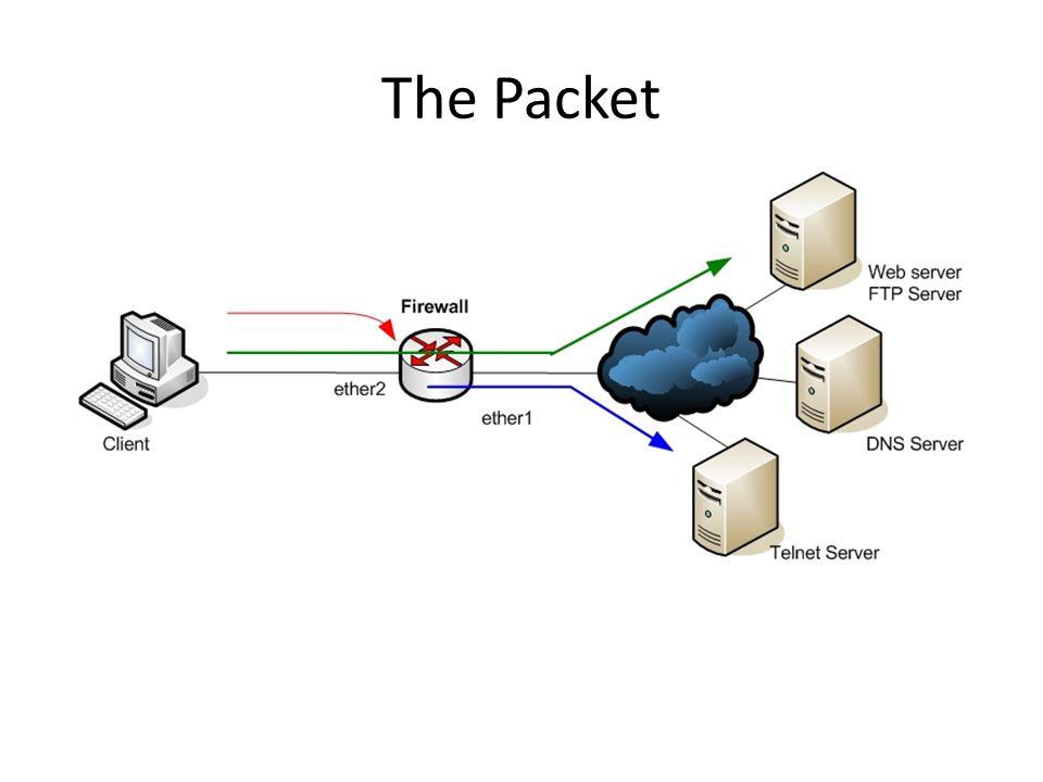 Prinsip Kerja Firewall Konfigurasi firewall terdiri dari rule-rule, yang digunakan untuk memeriksa paket data (packet inspection) Rule-rule tersebut akan memeriksa header yang dimiliki oleh setiap paket, untuk kemudian ditentukan apakah paket akan diterima (accept) atau ditolah (drop).