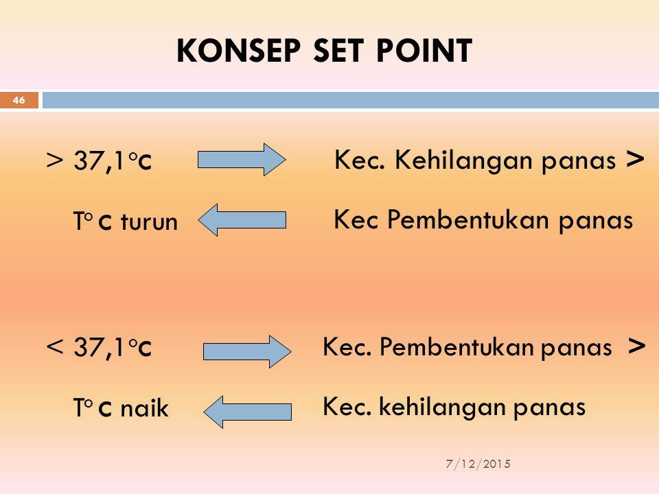 KONSEP SET POINT 7/12/2015 46 > 37,1 o c Kec. Kehilangan panas > Kec Pembentukan panas T o c turun < 37,1 o c Kec. Pembentukan panas > Kec. kehilangan