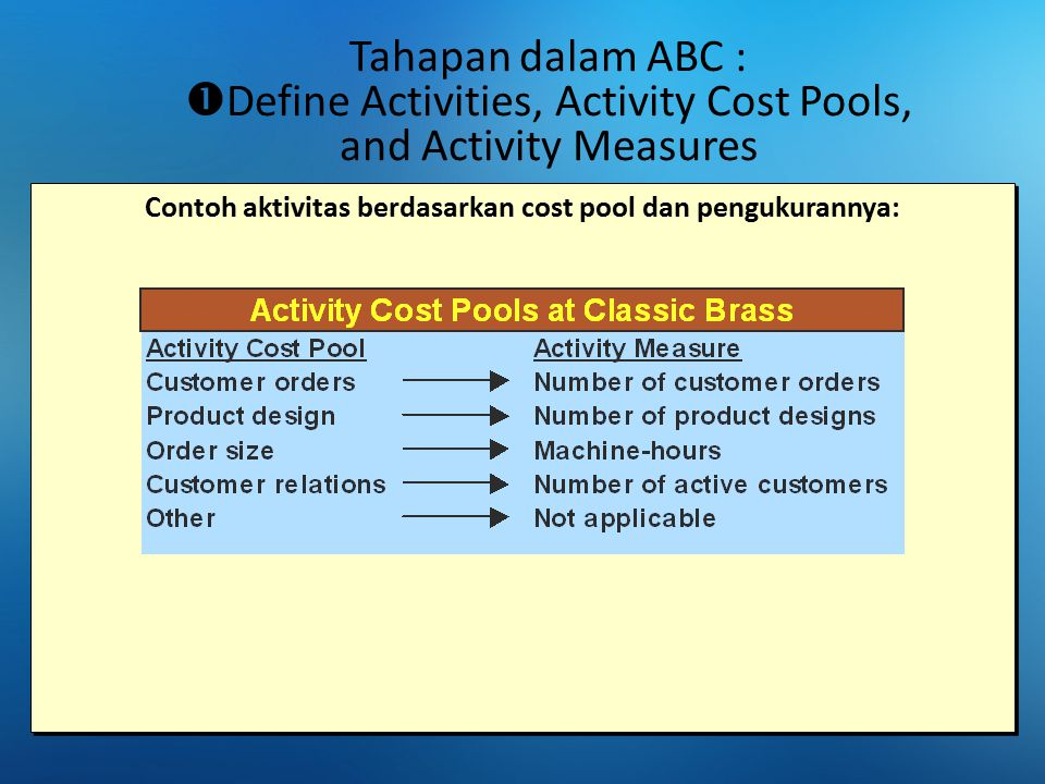 Tahapan dalam ABC :  Define Activities, Activity Cost Pools, and Activity Measures Contoh aktivitas berdasarkan cost pool dan pengukurannya:
