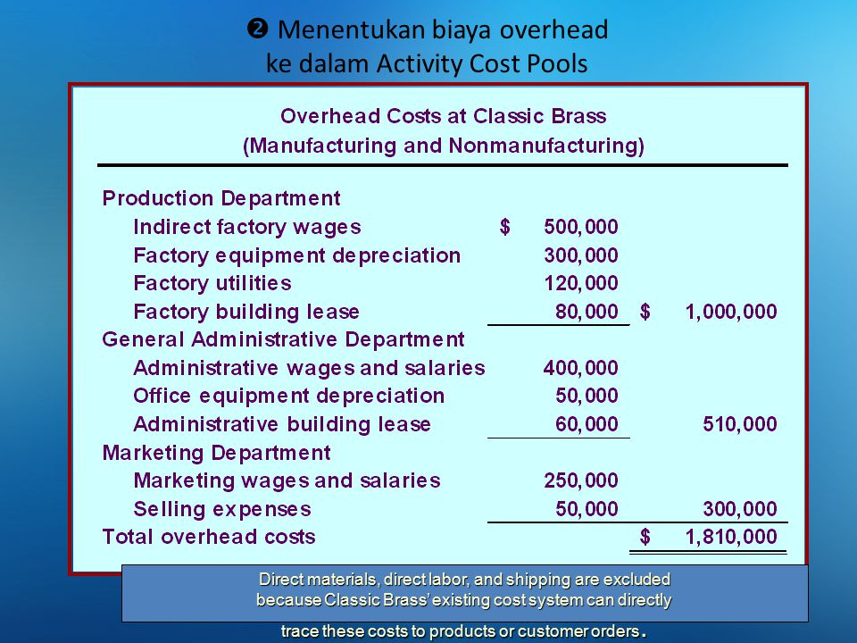 Menentukan biaya overhead ke dalam Activity Cost Pools Direct materials, direct labor, and shipping are excluded because Classic Brass' existing cos