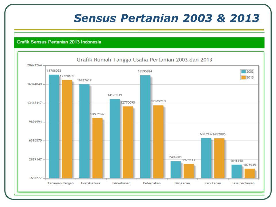 Sensus Pertanian 2003 & 2013