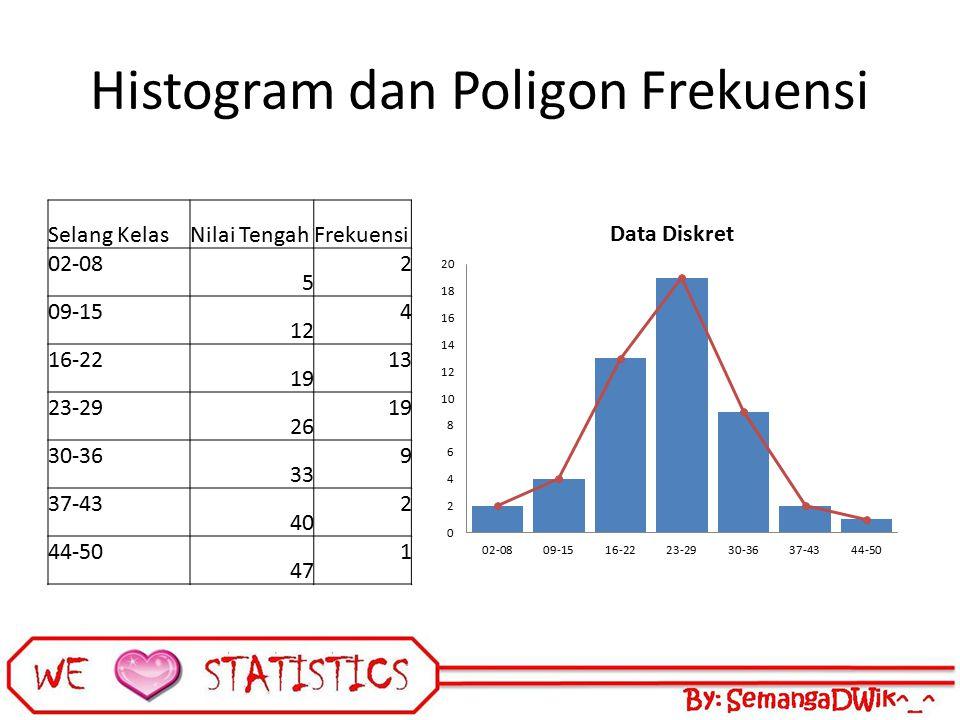 Histogram dan Poligon Frekuensi Selang KelasNilai TengahFrekuensi 02-08 5 2 09-15 12 4 16-22 19 13 23-29 26 19 30-36 33 9 37-43 40 2 44-50 47 1
