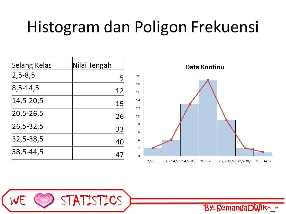 Histogram dan Poligon Frekuensi Selang KelasNilai Tengah 2,5-8,5 5 8,5-14,5 12 14,5-20,5 19 20,5-26,5 26 26,5-32,5 33 32,5-38,5 40 38,5-44,5 47