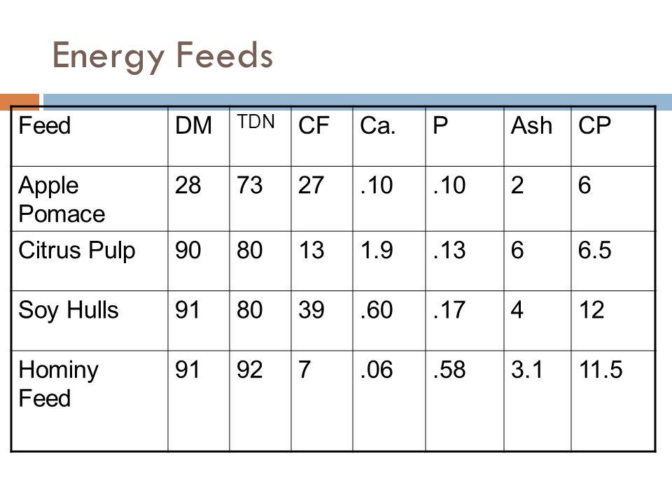 Energy Feeds FeedDM TDN CFCa.PAshCP Apple Pomace 287327.10 26 Citrus Pulp9080131.9.1366.5 Soy Hulls918039.60.17412 Hominy Feed 91927.06.583.111.5