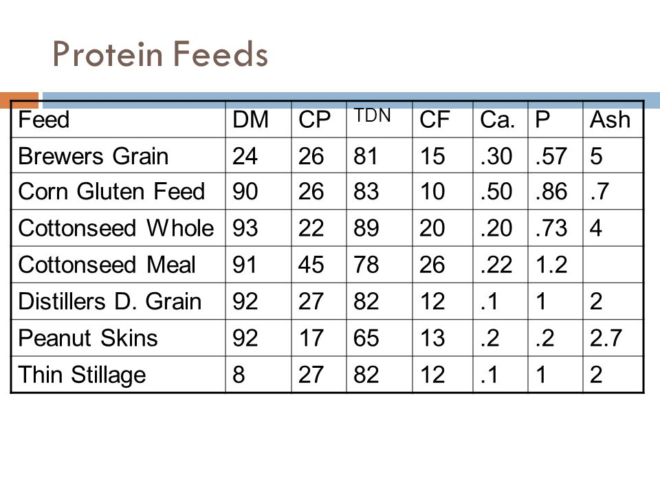 Protein Feeds FeedDMCP TDN CFCa.PAsh Brewers Grain24268115.30.575 Corn Gluten Feed90268310.50.86.7 Cottonseed Whole93228920.20.734 Cottonseed Meal9145