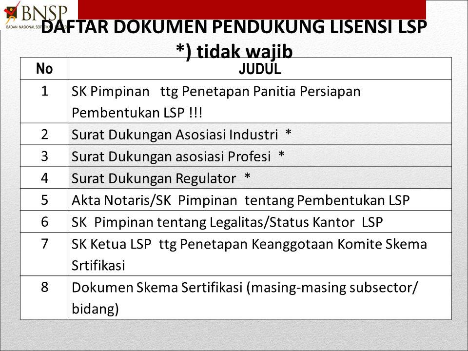 Daftar Dokumen Prosedur NONO.KODE PROSEDUR JUDUL 1 SOP Mengelola Ketidakberpihakan 2 SOP Menjaga Keamanan dan Kerahasiaan Perangkat UJK 3 SOP Pengemba