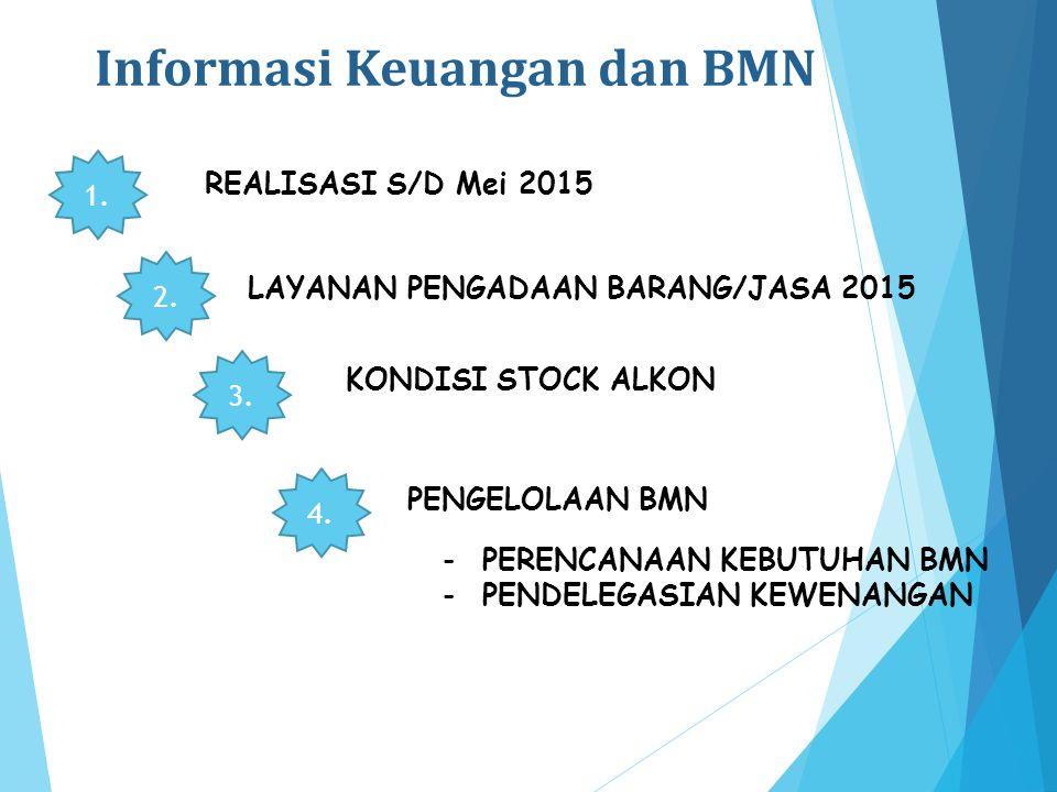 RADALGRAM DATA S/D MEI 2015 BADAN KEPENDUDUKAN DAN KELUARGA BERENCANA NASIONAL RADALGRAM DATA S/D MEI 2015 Jakarta, Mei 2015 Biro Keuangan dan Pengelo