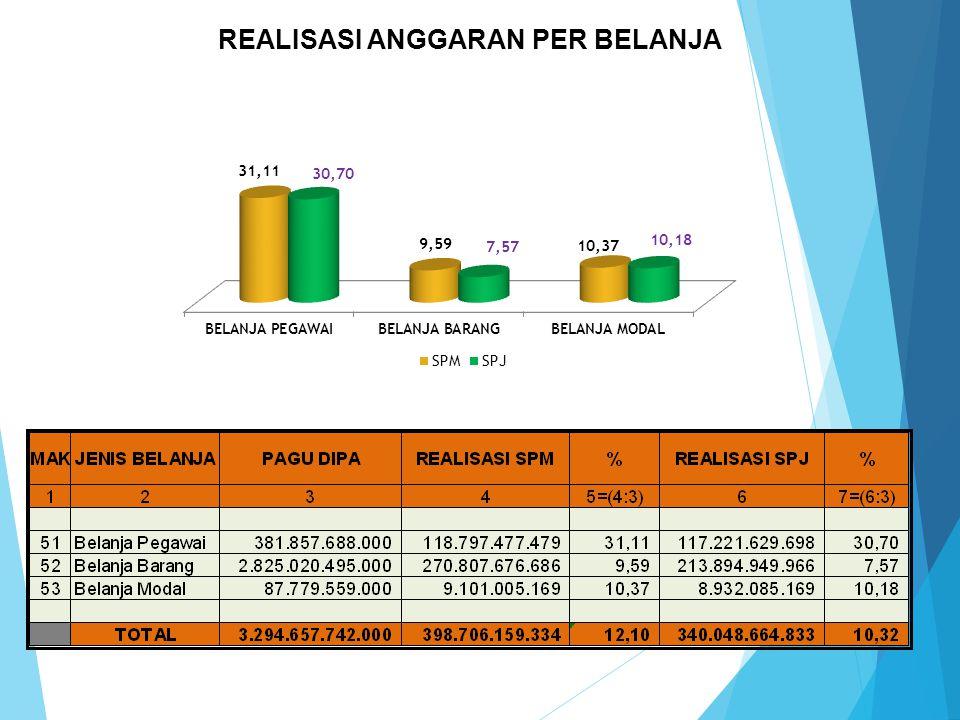 PAGUREALISASI SPM% 3.294.657.742.000,- 398.706.239.334,-12.10 A.REALISASI ANGGARAN BKKBN (PUSAT & PROVINSI) Realisasi SPM sebesar Rp. 398.706.239.334,