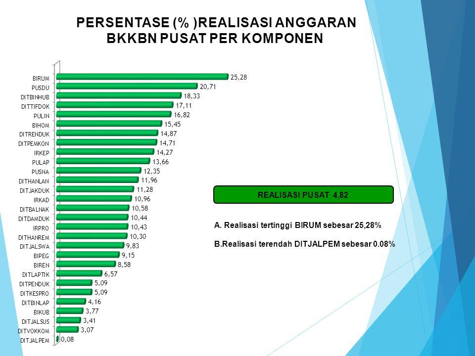 PERSENTASE (%) REALISASI ANGGARAN BKKBN PUSAT PER SATKER Real SPM = 4,82 A. Realisasi tertinggi Satker Sestama sebesar 20,12 % B. Realisasi terendah S