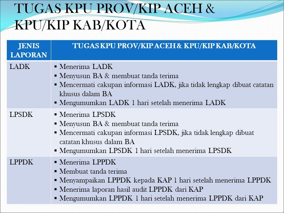 AUDIT DANA KAMPANYE Bentuk perikatanAudit kepatuhan Tujuan audit kepatuhanMenilai kesesuaian laporan dana kampanye dengan perUUan Seleksi KAPJasa konsultansi Waktu audit15 hari sejak KAP menerima LPPDK dari KPU Prov/KIP Aceh atau KPU/KIP Kab/Kota Penyampaian hasil auditKPU Prov/KIP Aceh atau KPU/KIP Kab/Kota menyampaikan hasil audit LPPDK kepada Paslon paling lambat 3 hari setelah menerima LPPDK dari KAP Pengumuman hasil auditKPU Prov/KIP Aceh atau KPU/KIP Kab/Kota mengumumkan hasil audit LPPDK paling lambat 1 hari setelah menerima hasil audit dari KAP