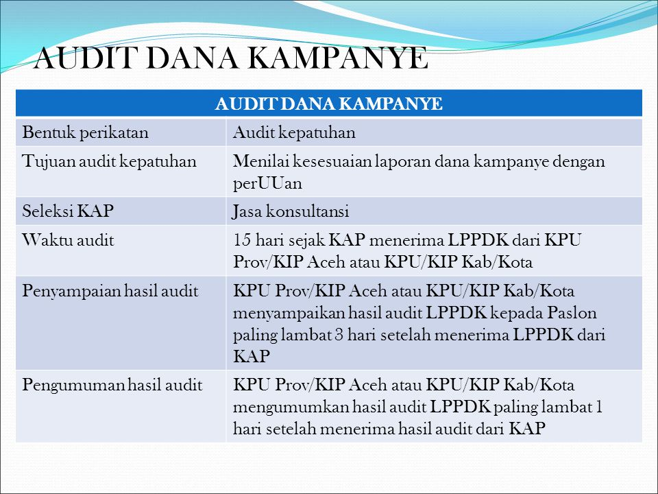 MEKANISME PEMBERIAN SANKSI  KPU Prov/KIP Aceh atau KPU/KIP Kab/Kota melakukan klarifikasi kepada Paslon & Parpol atau gabungan parpol yang mengusulkan Paslon atau Paslon perseorangan  Hasil klarifikasi diputuskan dalam rapat pleno  Apabila terbukti, KPU Prov/KIP Aceh atau KPU/KIP Kab/Kota menuangkan dalam Keputusan KPU Prov/KIP Aceh atau KPU/KIP Kab/Kota