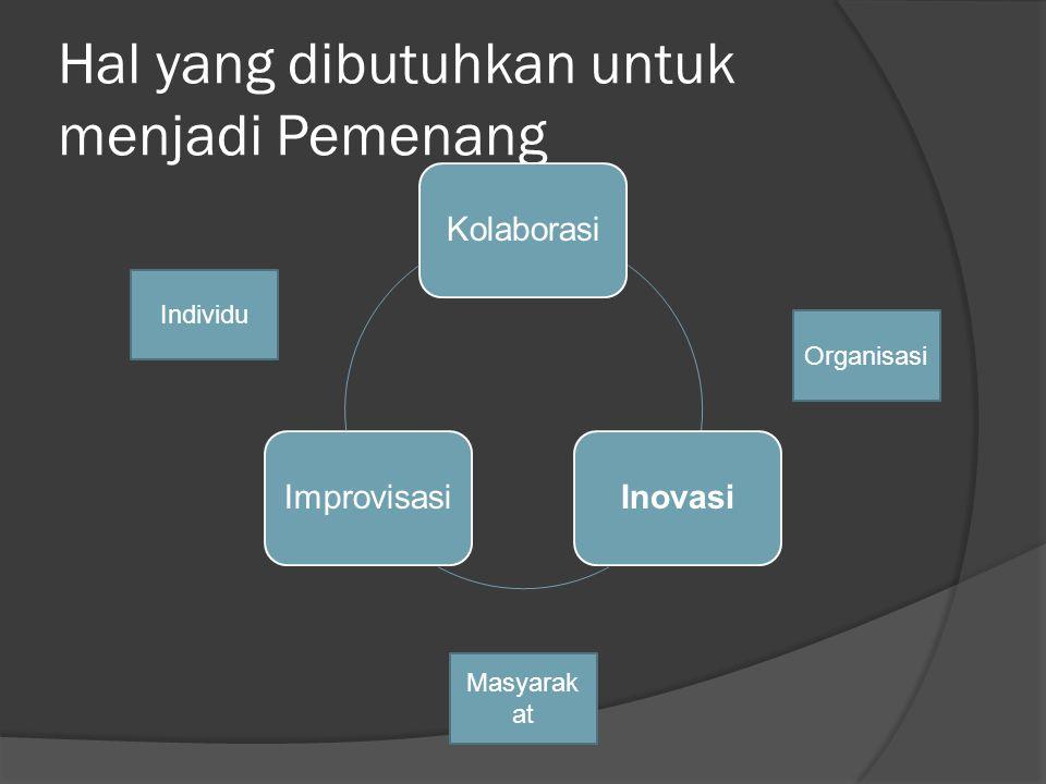 Hal yang dibutuhkan untuk menjadi Pemenang KolaborasiInovasiImprovisasi Individu Organisasi Masyarak at