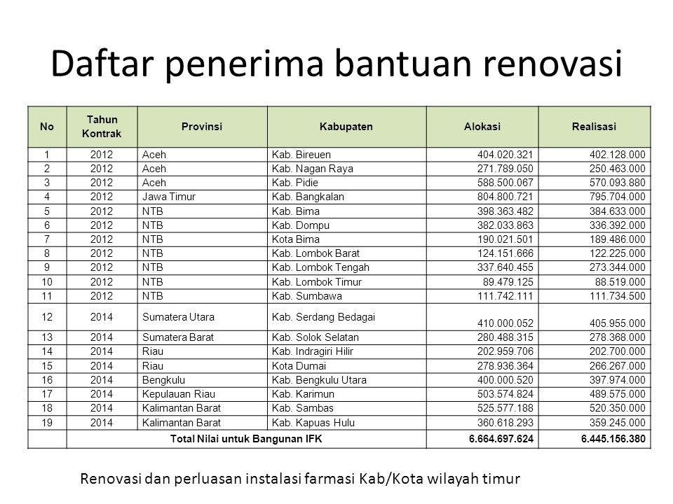 Daftar penerima bantuan renovasi No Tahun Kontrak ProvinsiKabupatenAlokasiRealisasi 12012AcehKab. Bireuen 404.020.321 402.128.000 22012AcehKab. Nagan